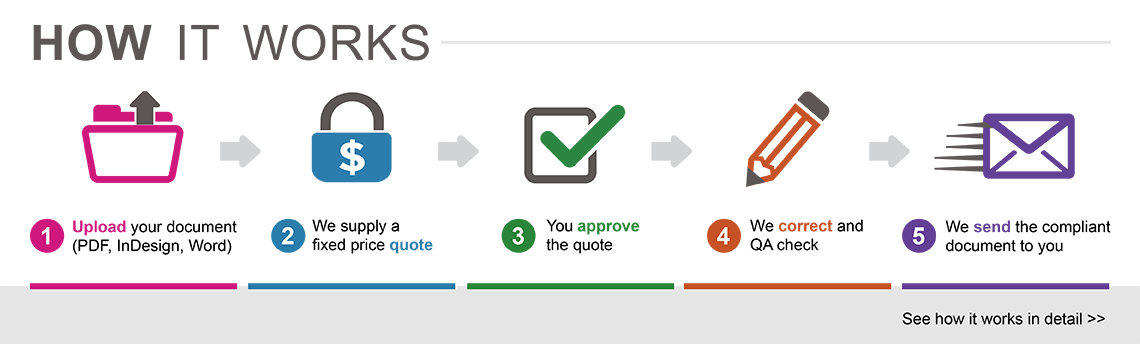 How it works: 5 steps from uploading to receiving. Find out more on the Accessible Document Service website.