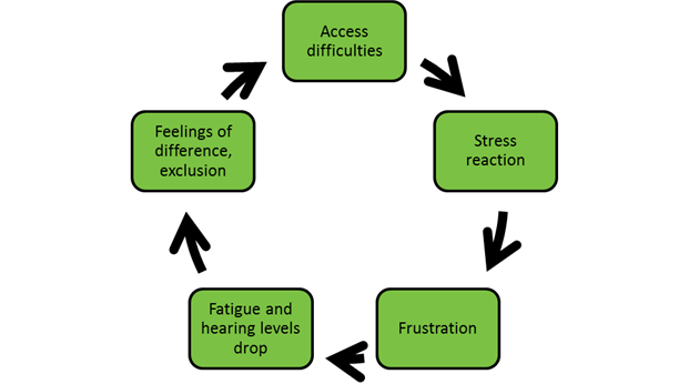 Flow diagram demonstrating the linke from access difficulties to stress reactions which include frustration and fatigue, and a drop in hearing levels resulting in feelings of difference and exclusion, which perpetuates access difficulties.